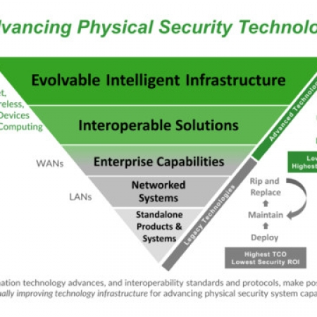 Technology Transformation and the Security Integration Business Model